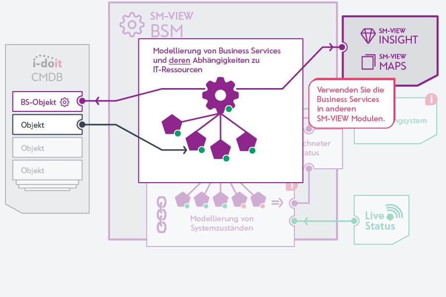 Business-Service in anderen Modulen von SM-VIEW nutzen