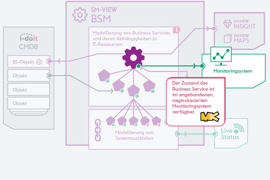 Live-Status des Business Service ist ebenso im Monitoringsystem sichtbar