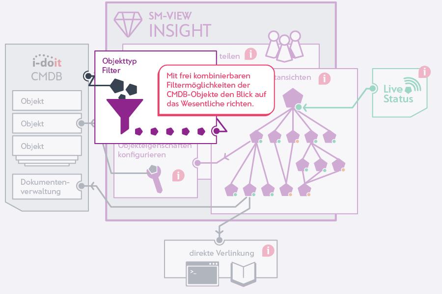 Komplexe Filter zeigen die passenden Informationen Ihrer IT-Objekte.