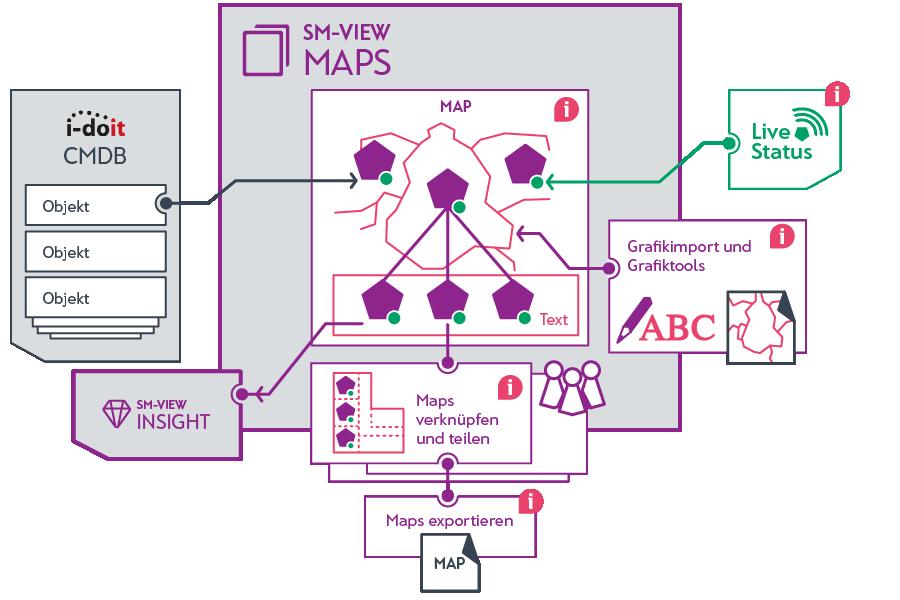 Funktionen vom SM-VIEW Maps im Überblick