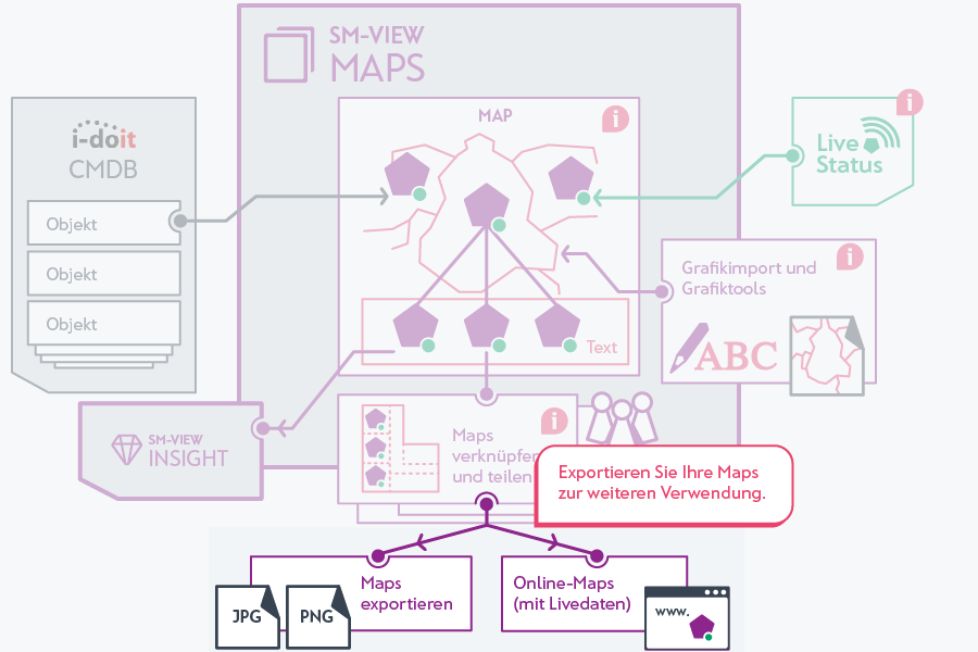 Exportieren Sie Ihre Maps als Grafikdatei.